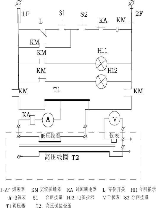 1. 交流耐压试验接线图   2)概述 为了方便电力系统的现场等级的试验,专们设计和生产用多台轻型试验变压器串激组合YDQ(C)系列试验设备。由于分散组合能力方便使用,故可适应现场多种需要。每个单元重量轻,运输和移动方便,使现场能顺利取得较高的试验电源。 3)工作原理 YDQ(C)系列高压试验装置,除最高电压一级外,都在高压绕组中串绕激磁组。该绕组和后一级试验变压器初级线圈参数相同。由控制箱供给第级试验变压器绕组电源。第级高压绕组尾端和外壳接地,首端和第级试验变压器高压尾及外壳连接。由第 级串激抽头