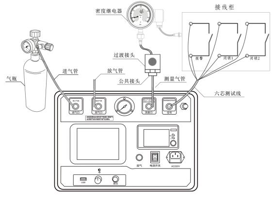 3.1.1接线方式 现场校验SF6密度继电器时请按图3.1的方式使用全自动SF6密度继电器校验仪配置的配件连接好气路与线路。进气管连接仪器进气口与气瓶,放气管连接放气口,测量气管连接仪器的测量口,并通过公共接头和过渡接头与待检测的SF6密度继电器连接,公共接头与过渡接头见附录二。六芯测试线连接仪器与接线柜上相应的测试点,根据测试目标,把配备的六芯测试线一头与仪器面板上的信号接口相连接,带鳄鱼夹的那头根据测试信号分别与密度继电器的接线柜上的信号插座对接,不使用的鳄鱼夹需闲置,不要与其它鳄鱼夹接触。测试一个信
