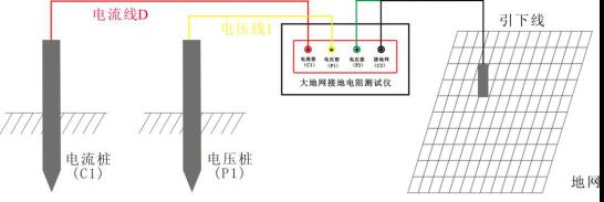 大地网接地电阻测试仪接线方法
