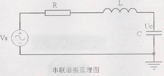 华意电力是一家专业研发生产串联谐振的厂家,本公司生产的串联谐振在行业内都广受好评,以打造最具权威的串联谐振高压设备供应商而努力。 串联谐振耐压试验是利用电抗器的电感与被试品电容组成LC串联回路,调节变频电源输出的电压频率,实现串联谐振,在被试品上获得高电压,是当前高电压试验的一种新方法,深受专家好评,在国内外已经得到广泛的使用。  根据谐振原理,我们知道当前电抗器L的感抗值X1与回路中的容抗值Xc相等时,回路达到谐振状态,此时回路中仅回路电阻R消耗有功功率,而无功功率则在电抗器与试品电容之间来回振荡,从