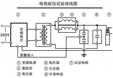 电缆的耐压装置:10kv,35kv