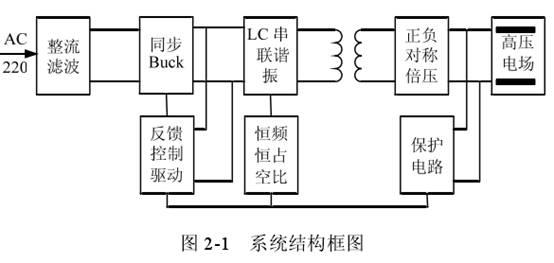 电路,中间级为高频 lc串联谐振逆变电路,后级为正负双向倍压电路的