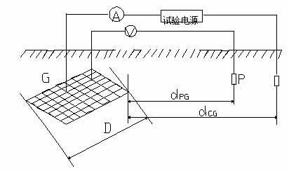 大地网接地电阻测试仪在变电站测试中的使用图解