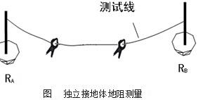 双钳法测独立接地体方法