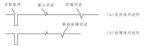 电缆故障测试仪比较法波形